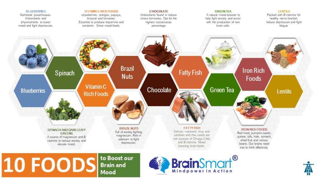 food groups to boost health